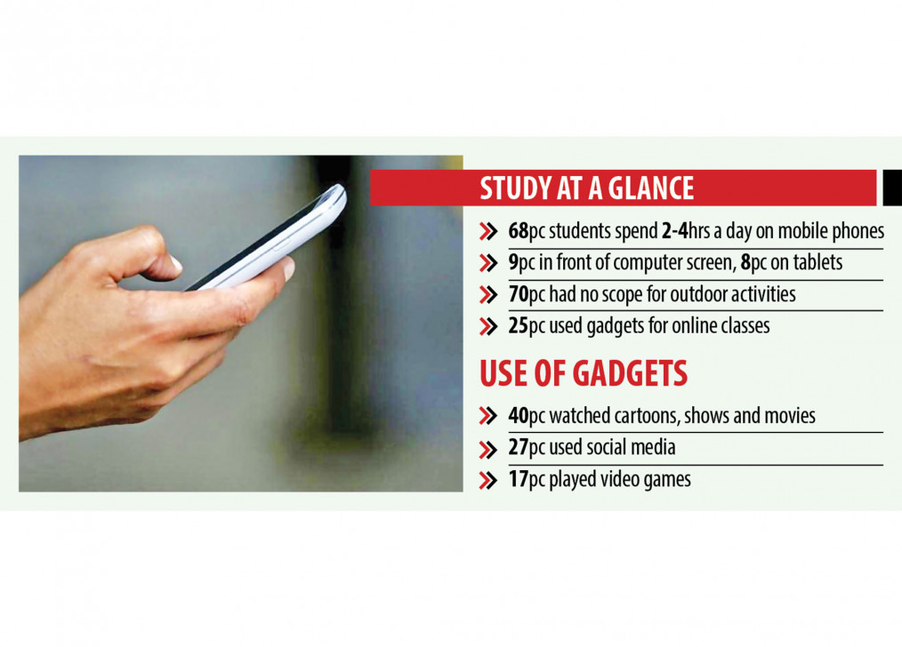 Students not ok due to over-dependence on gadgets: Study of dbme says